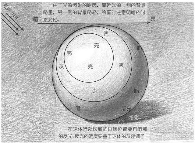 广州美术培训,广州高考画室