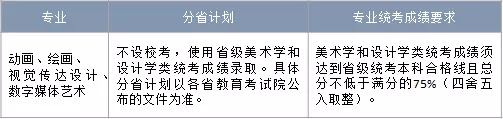 中国戏曲学院,本科招生,美术高考培训