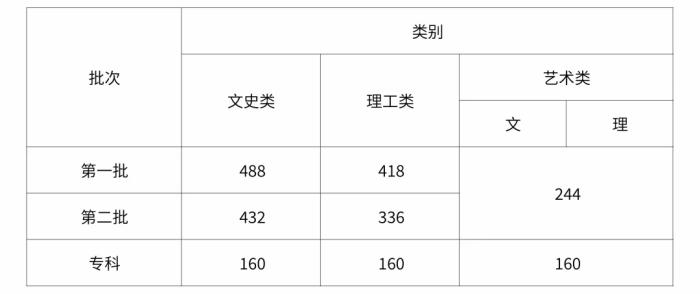 广东高考成绩,高考成绩,报考指南